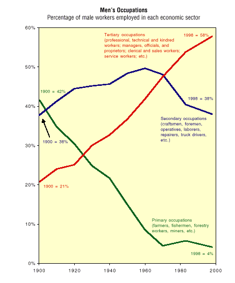 Labor force 1900 - 2000