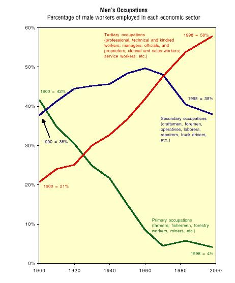 Labor force 1900 - 2000