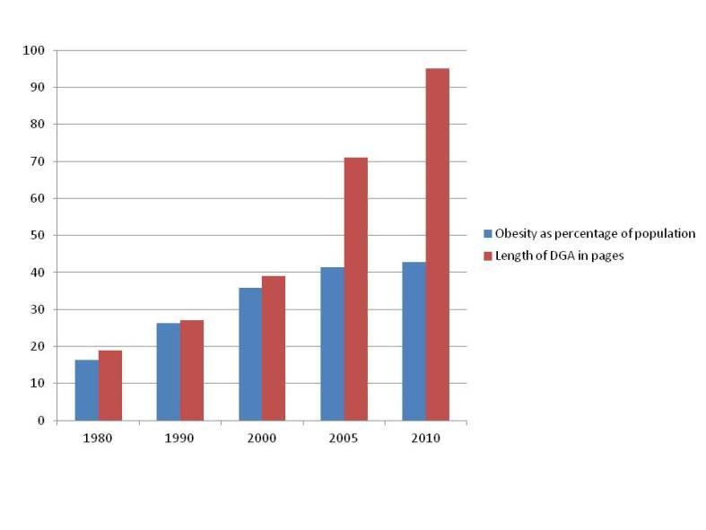 DGA - Length & Obesity 1980-2010