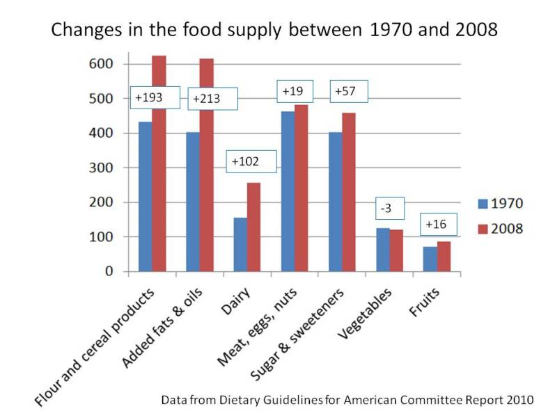 Food supply changes calories