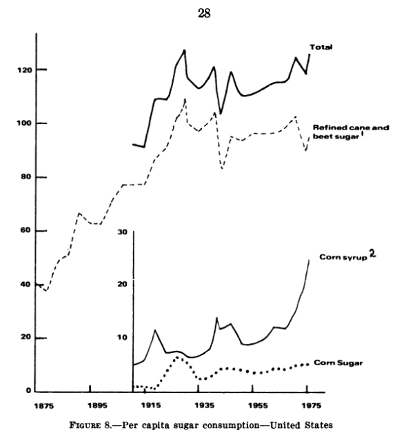 sugar-usage-in-1875-1975